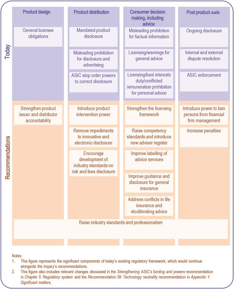 Financial System Inquiry Final report Figure 12 illustrates the Inquiry s recommendations in the