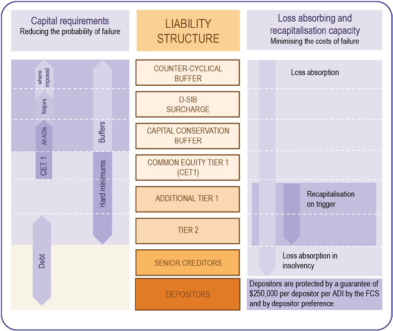 Chapter 1: Resilience Box 6: ADI liability structures and prudential requirements This box outlines the main components of an ADI s liability structure.