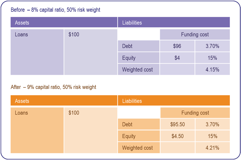 Financial System Inquiry Final report Box 7: The cost of raising capital requirements To examine the potential effect on loan prices, this box provides a stylised example of a one percentage point