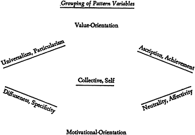 The structure of the social system, I 71 CHART I motivational focus and may be said to be the keynote of value-orientation relevance on that level.
