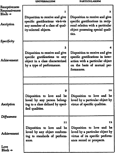 The social system 74 TABLE 2d Types of Value-Orientation Components of Need- Dispositions (Attitudes) of