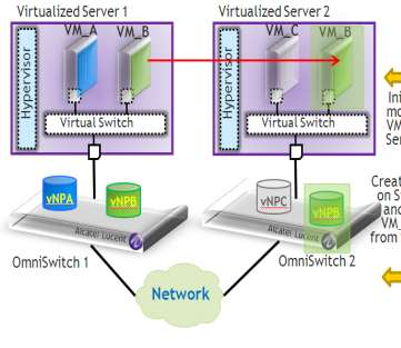 OmniVista 2500 Virtual Machine Manager (VMM) Operation Mesh Automatically Adapts with VM Movement Visibility