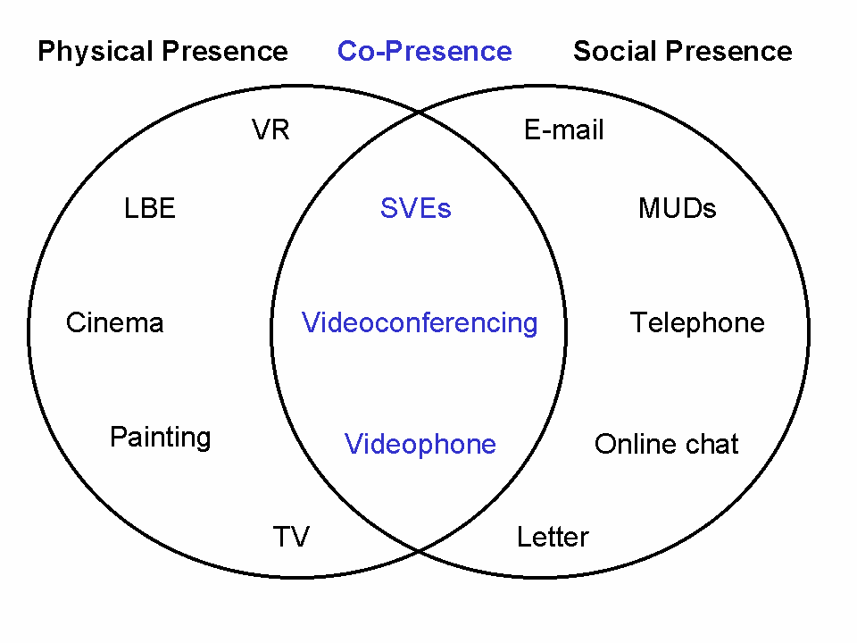 Figure 1.2 A graphical illustration of the relationship between physical presence, social presence and co-presence, with various media examples.