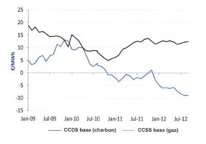 The European electricity market at a crossroads Coal versus Natural Gas price (Carbon Compensated Spreads) Evolution of CDS and CSS between 2009 and 2012 Source: GDF Suez It led to a switch from gas