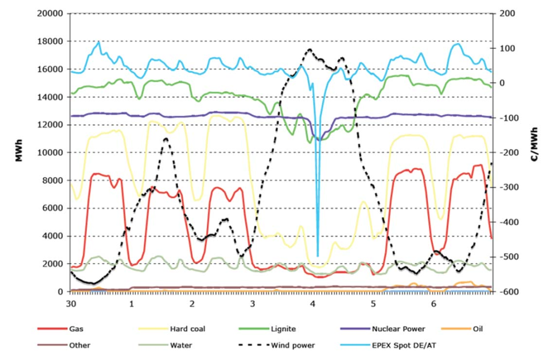 The Crisis of the European Electricity System Figure 9 Reaction of different generation technologies in Germany to negative power prices on October 4, 2009 Source: Vassilopoulos P.