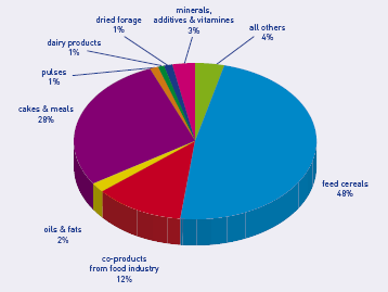 EU production of compound feed 2011: 151 million tons composition ~