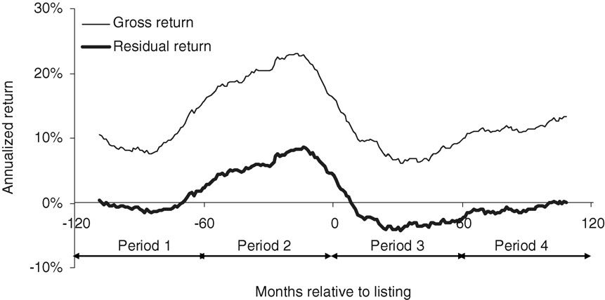 The Review of Financial Studies / v 22 n 1 2009 Figure 1 Annualized moving-average returns for overseas listings Monthly gross and residual dollar-denominated returns are averaged across firms and