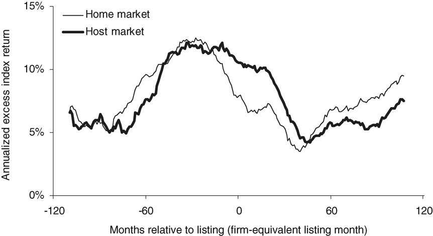 The Review of Financial Studies / v 22 n 1 2009 Figure 2 Annualized moving-average excess returns on home and host market portfolios Excess returns are computed for home and host market portfolios