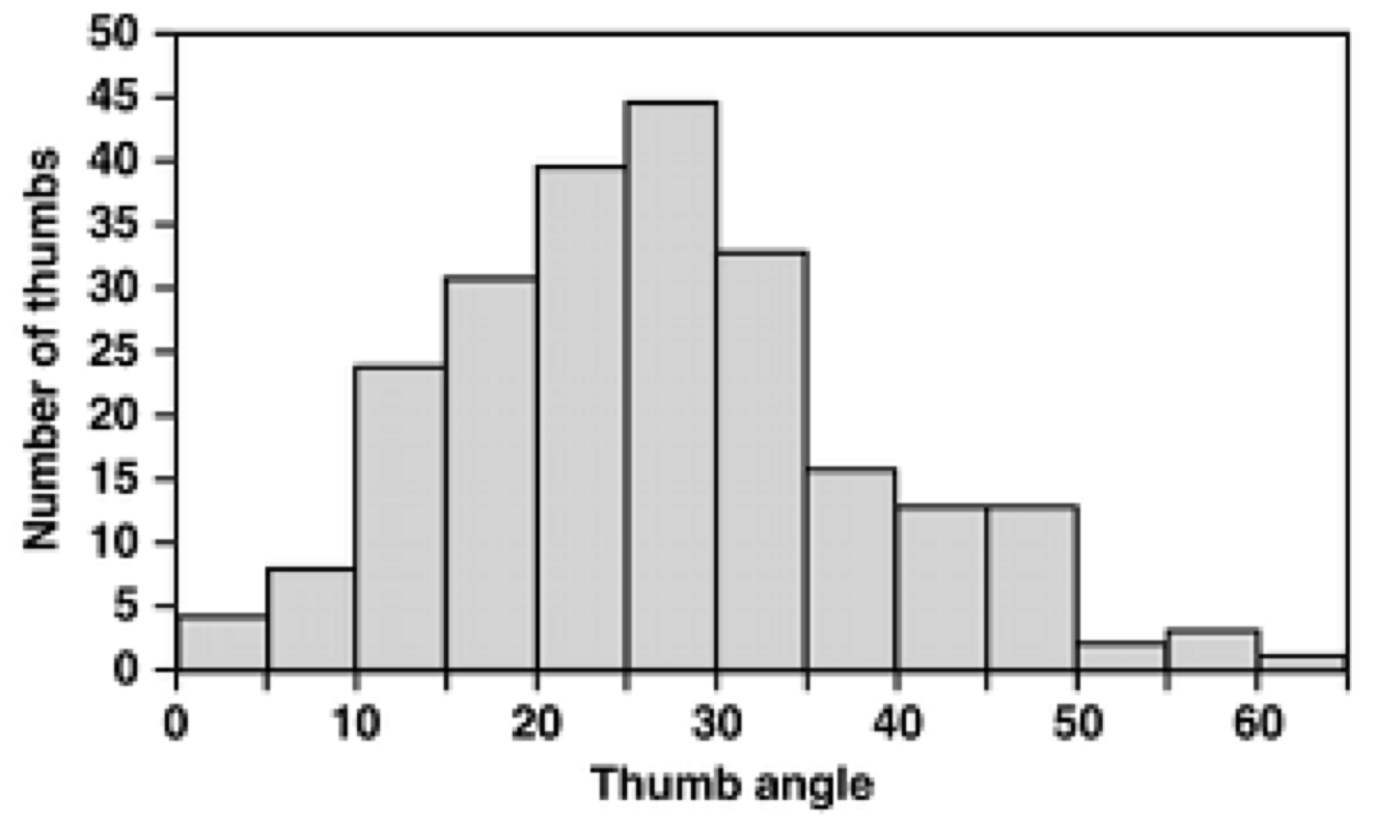 "Glass and Kistler (1953) arbitrarily called all thumbs with an angle equal to or greater than 50 degrees ""hitchhiker's thumbs."
