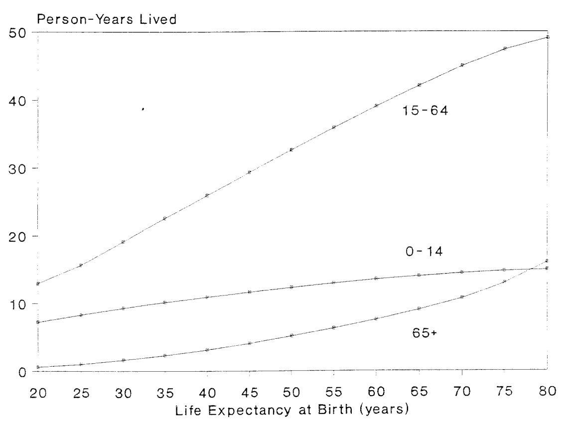 The connection between life expectancy and age structure is often misunderstood and erroneously believed to be the cause of population aging.