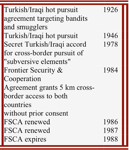 "Agreements Between Turkey and Iraq Allowing Cross-Border Activity Agreements signed by Turkey and Iraq in 1926 and 1946 allowed for the ""hot pursuit"" 106 of bandits and smugglers across each other's"