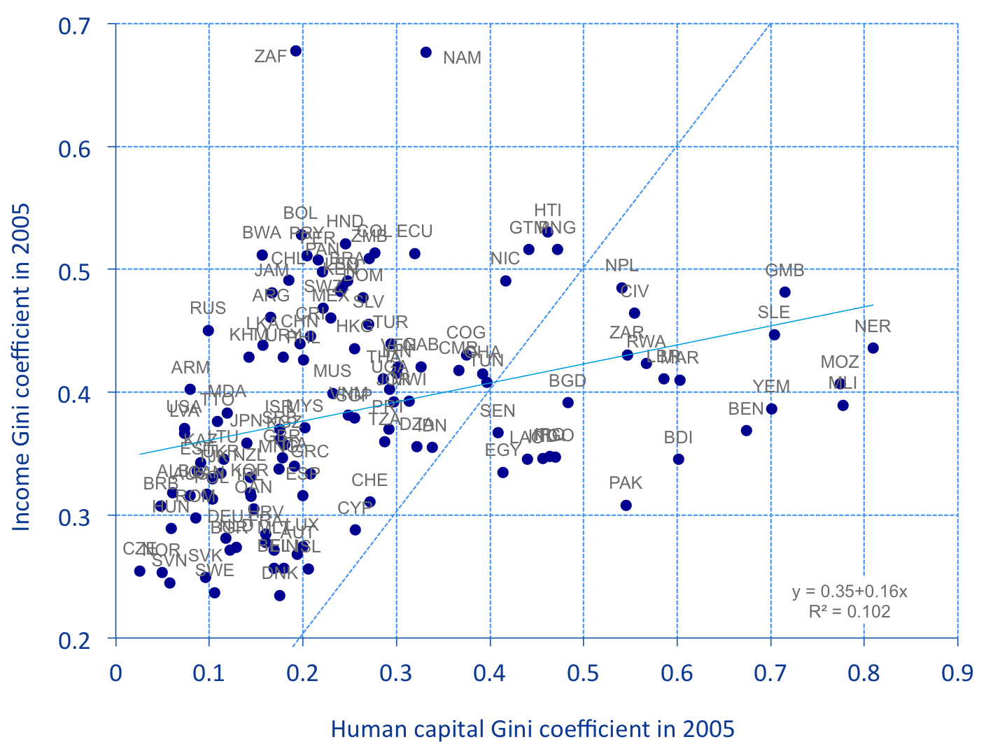 HUMAN CAPITAL AND INCOME INEQUALITY 13 Figure 5: Human capital and income Gini coefficients across countries in 2005. of education and a relative low inequality in the distribution of income.