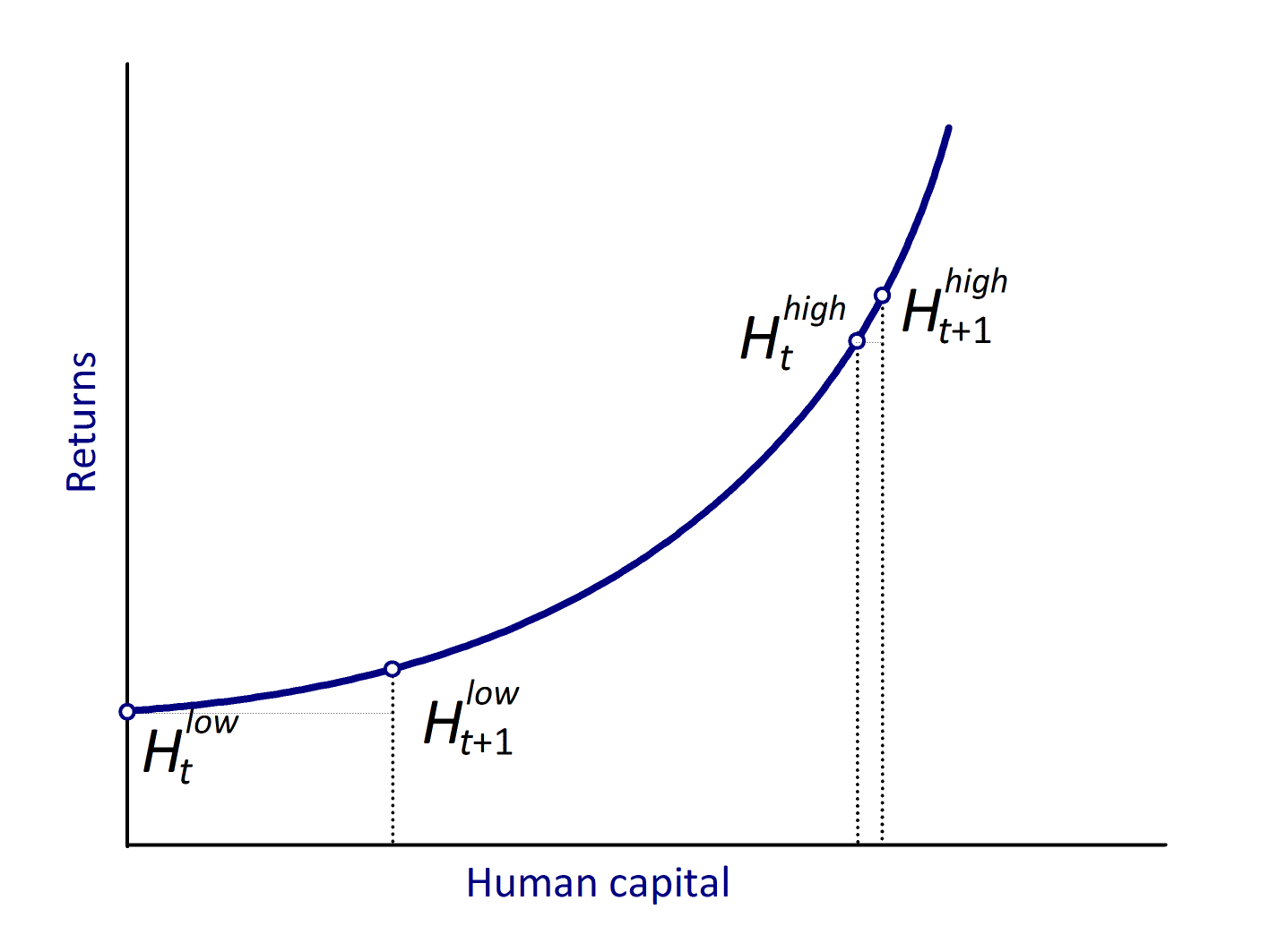 HUMAN CAPITAL AND INCOME INEQUALITY 17 Figure 8: Increasing returns to education and human capital where S are the average years of schooling in the workforce and θ is the return to education.