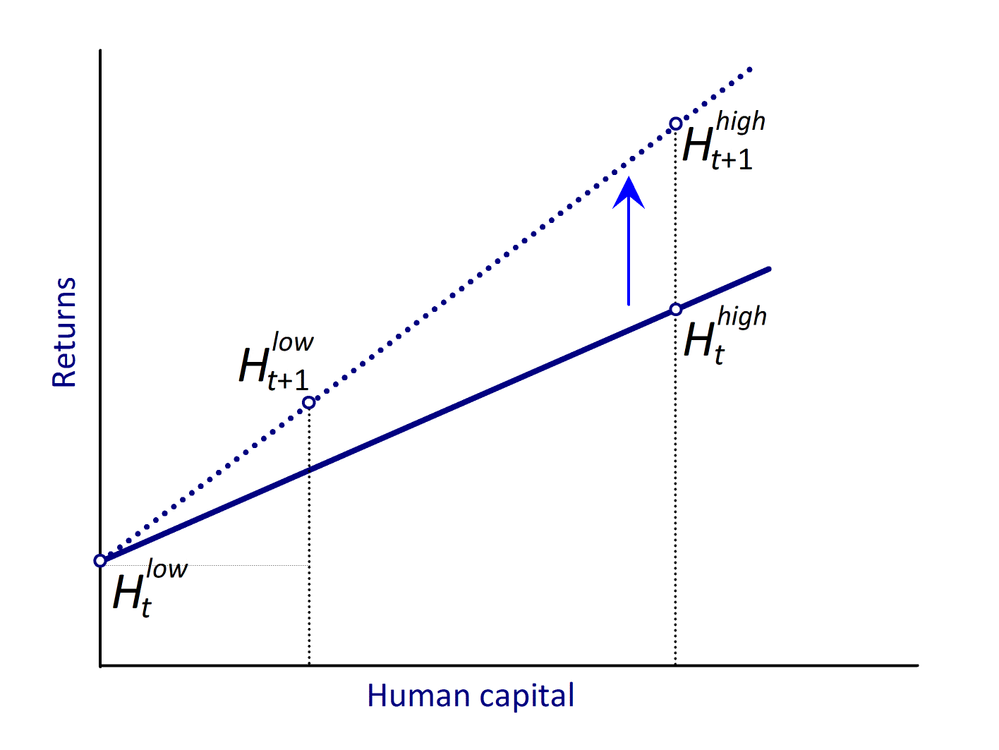 HUMAN CAPITAL AND INCOME INEQUALITY 21 Figure 9: Skill-biased technological change and human capital and decades, as the one used in the previous section, since there is not such a large sample of