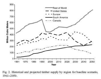 Figure 5. Timber Supply for Baseline Scenario, 1961 2050, By Region Source: Daigneault et al. (2007). Prices are a signal of relative scarcity or abundance.