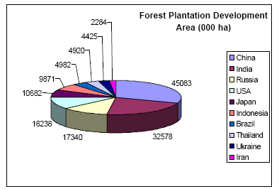 7. Country Case Studies Three nations Brazil, South Africa, and China generate relatively large volumes of industrial wood from planted forests, and all have been expanded their planted forest