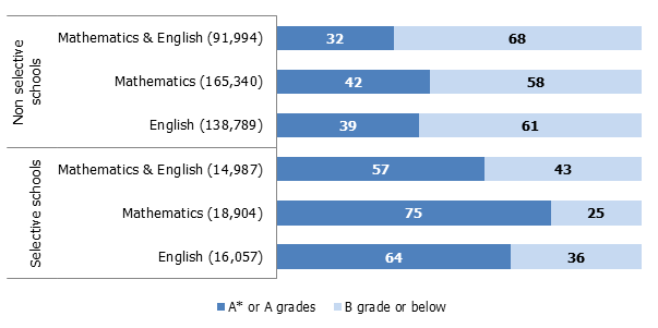 Figure 1: Percentage of most able students who previously attained Level 5 at Key Stage 2 gaining A* or A grade at GCSE in 2014 Source: Ofsted Data are based on 2014 unvalidated data.
