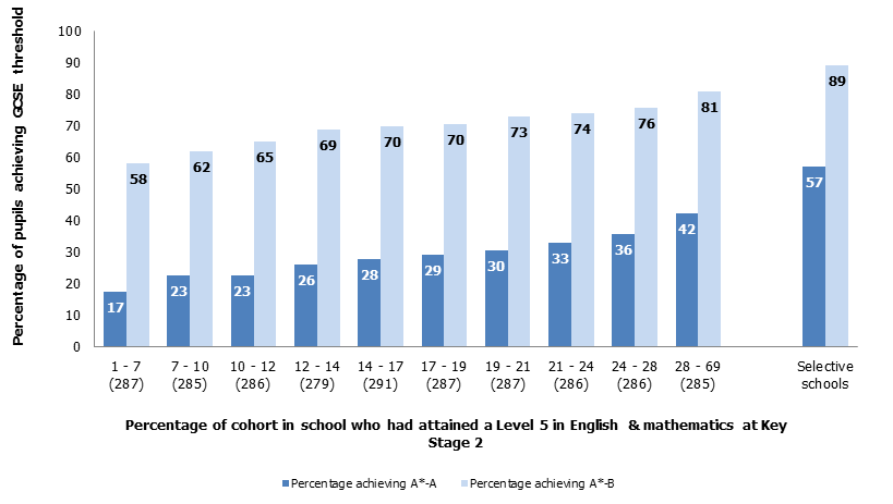 Figure 5: Attainment of most able pupils in GCSE mathematics and English and the proportion of the most able pupils in mathematics and English in 2014 Schools have been divided into 10 approximately