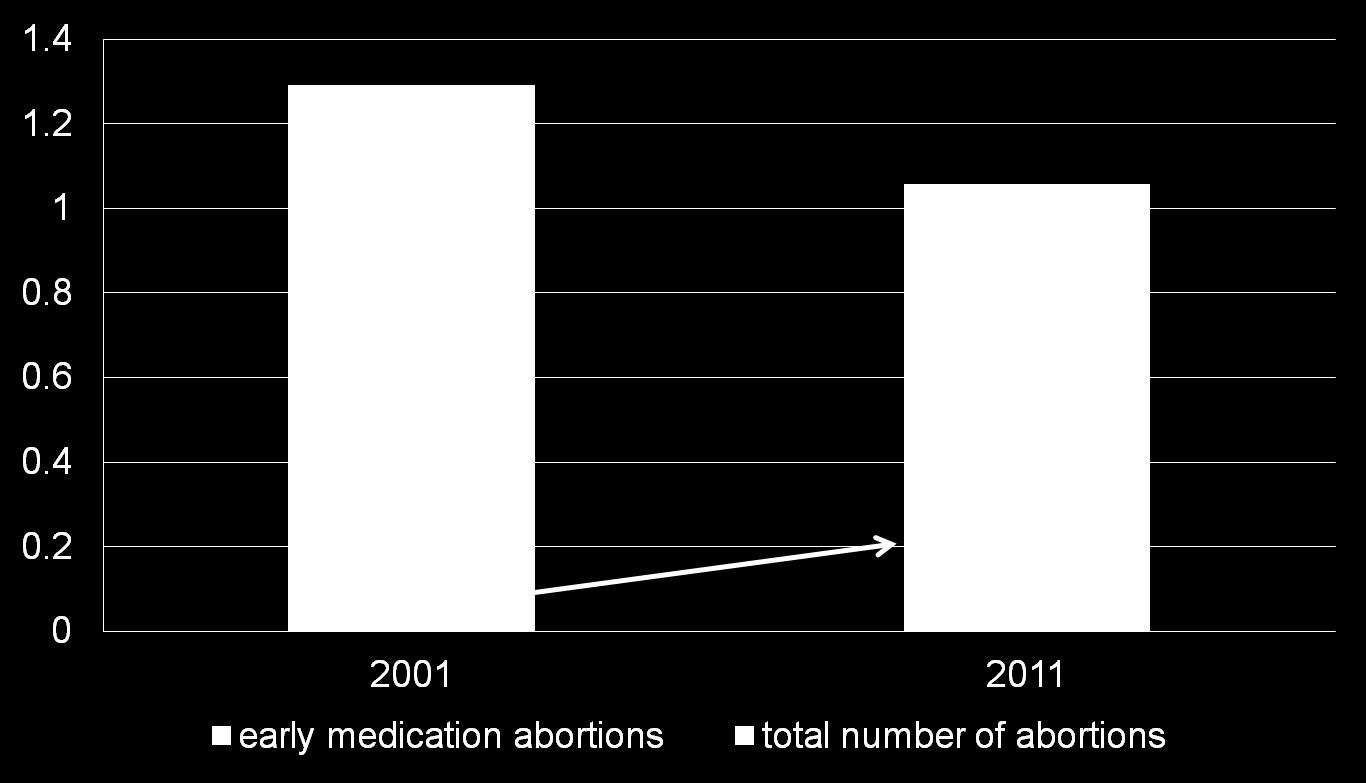 Early medication abortion as a percentage of