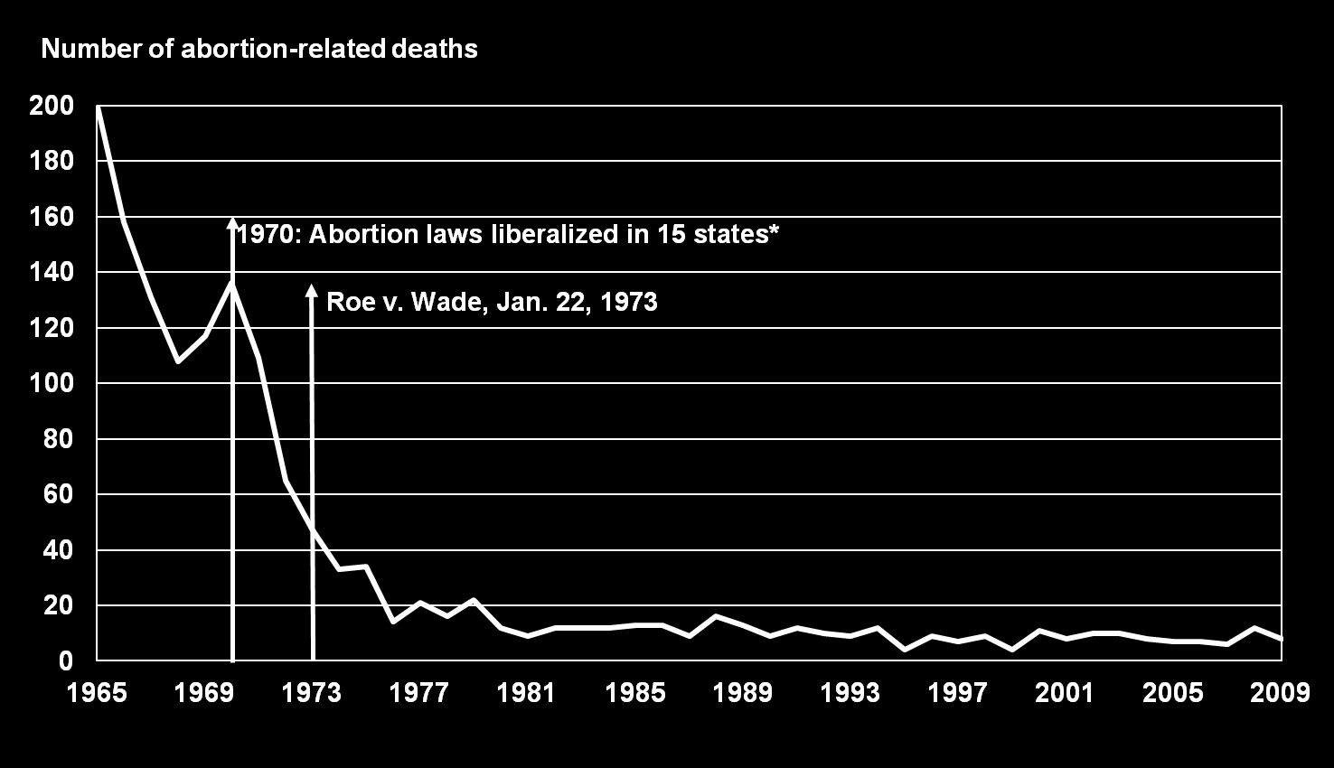Deaths Associated with Abortion