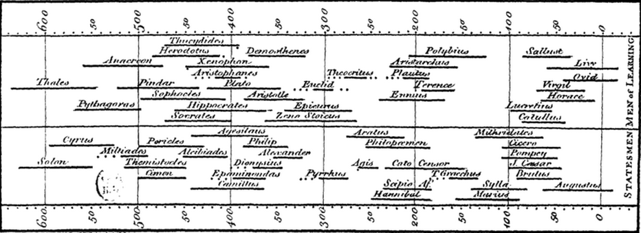 1. Chart of Biography Joseph Priestley The 18 th century English educator and polymath Joseph Priestley had an ambitious goal: to teach his students the relationship between the nations