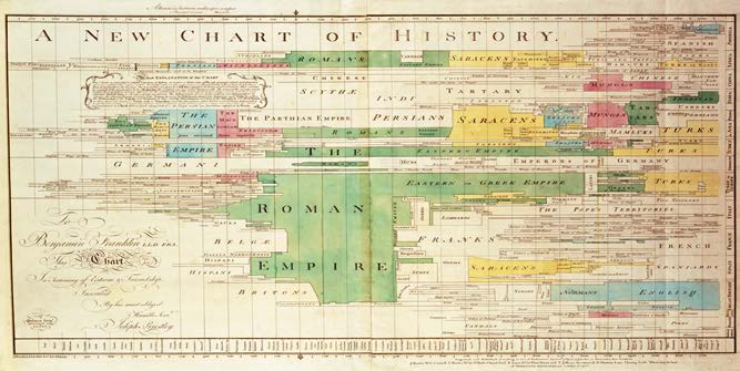 1. Chart of Biography Joseph Priestley Together, they weave an intricate story.