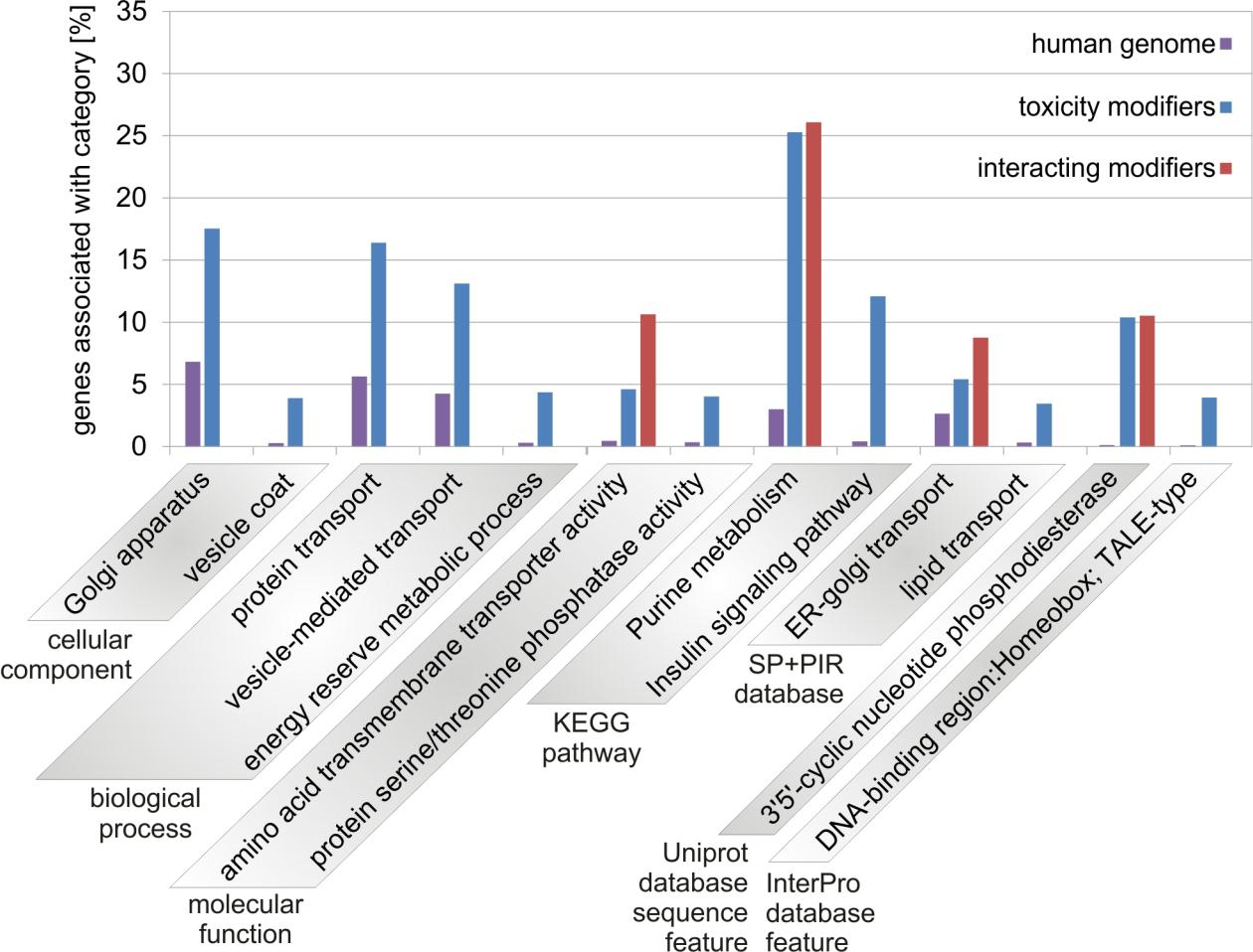 Results Figure 4-33: Gene-term enrichment analysis of toxicity modifiers.