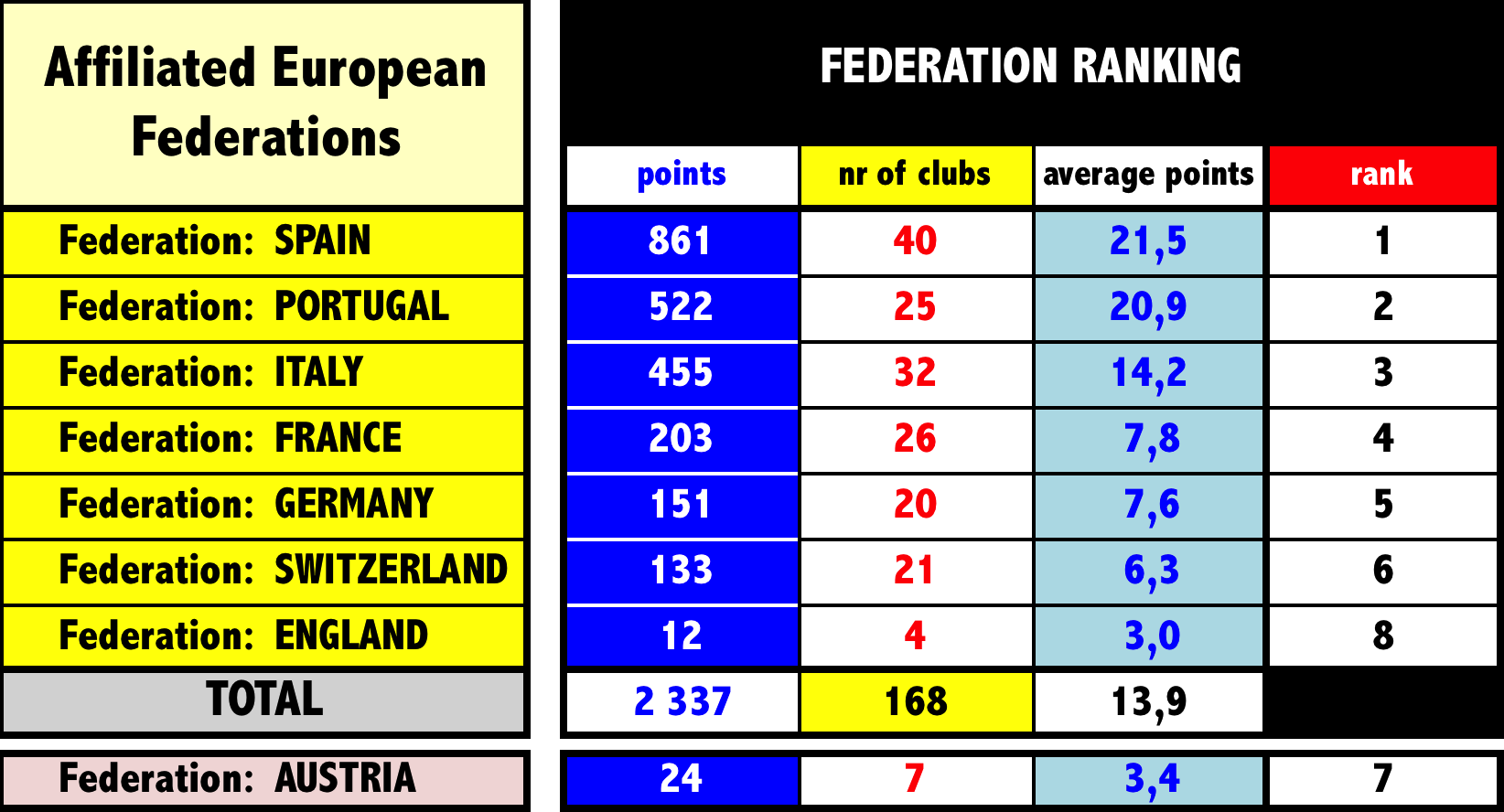 5.2 EUROPEAN RANKING FEDERATIONS (calculation for accrued points - season 2013/2014) 5.3 INSCRIPTION SHARES ALLOCATED TO EACH FEDERATION 6.