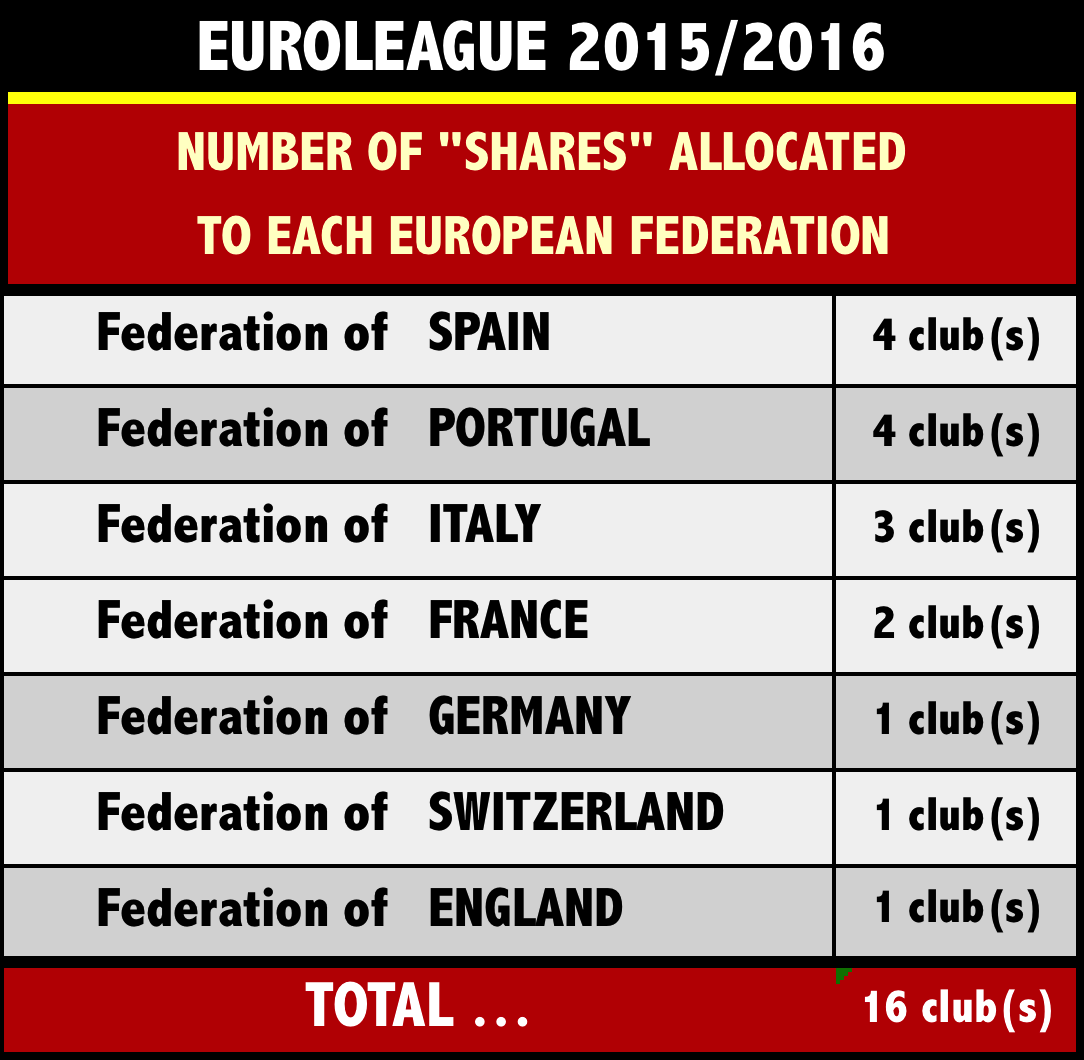 """share"" in the 2015/2016 EUROLEAGUE, the replacement will be ensured by the Federations having the highest ""quota"" among those who had not been"