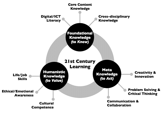 Kereluik, Mishra, Fahnoe, & Terry Universities (2007) (creativity and critical thinking), Howard Gardner (2008) (creating mind), Daniel Pink (2005) (play, design), and many more.