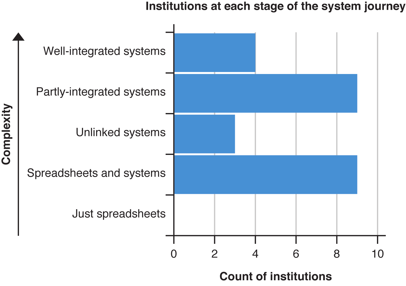 Figure 9: Institutional systems development estimated progress 28 There was agreement over the concept of using research information to manage performance at an institutional level.