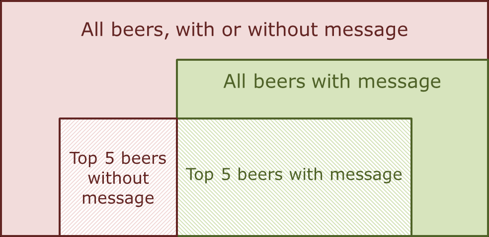 Figure 34: Visualisation of top 5 beers The large red rectangle indicates the data that was assessed on a general level.