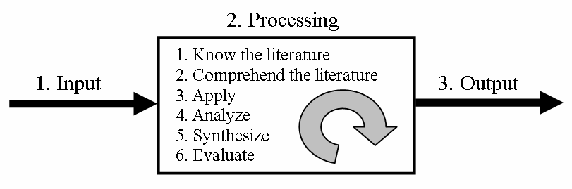 A Systems Approach to Conduct an Effective Literature Review inputs including: ways to find applicable literature, qualifying the literature, ways to read research literature, and how to know that