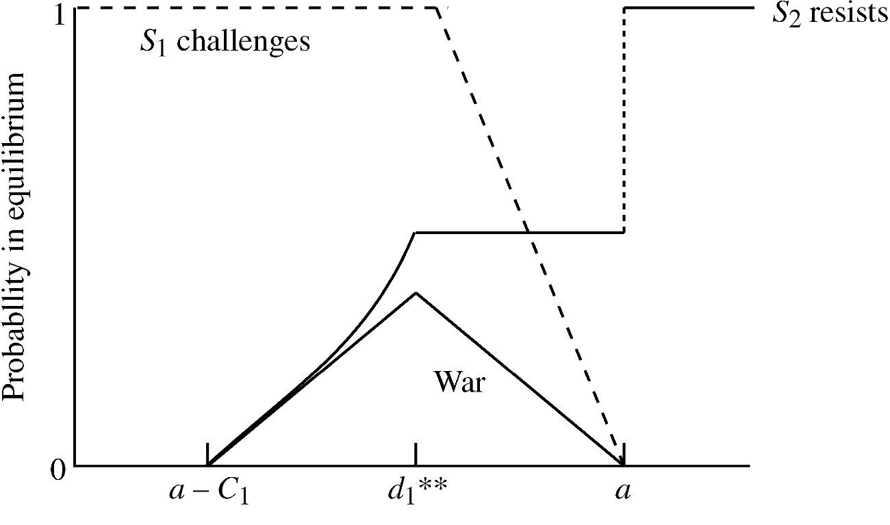 244 International Organization FIGUR E 2. Predicted outcomes as a function of the costs of war becomes less likely that this condition will be met.