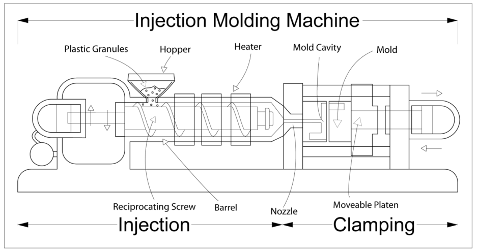 2. Polypropylene 16 which can be from 125 kn up to 55 000 kn. Clamping force is the force with which an injection molding machine may hold halves of the mold together. [22] Figure 2.8.
