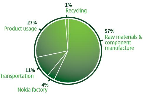 3. Sustainable advantages of polypropylene compared to other plastics 24 Figure 3.1. Nokia LCA study result: Energy.[65] Figure 3.2. Nokia LCA study result: Greenhouse gas emissions. [65] 3.2.1. Green Design evaluation and life cycle assessment study Tabone et al.