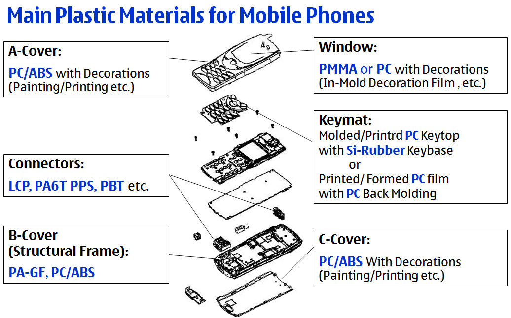 6. PLASTICS IN MOBILE PHONE APPLICATIONS OF NOKIA In this chapter currently used mobile phone materials are discussed and some of their properties are compared.
