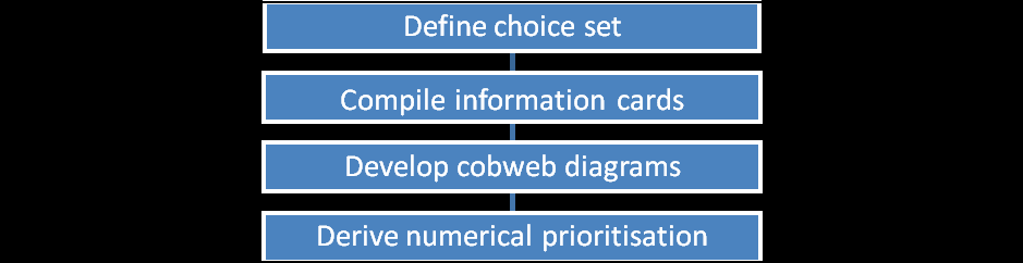 multi-factorial prioritisation approach for food-borne microbial pathogens developed by Henson et al. (2007) (see aslo Caswell (2008) and Ruzante et al.