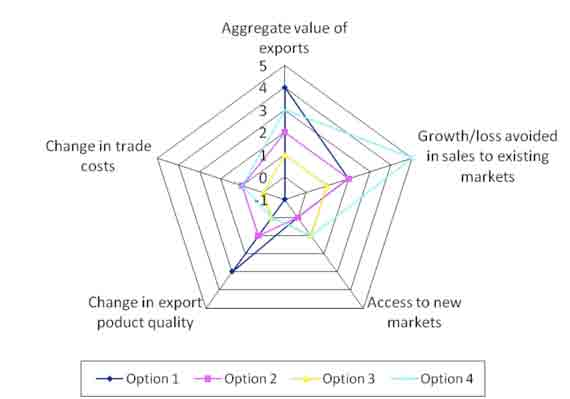 to new markets and change in trade costs. It is second best with respect to the aggregate value of exports, but has the joint worst performance in terms of product quality. Figure 4.