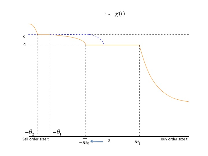 MARKETS AND POLICY 24 Figure 4: The posterior belief in the equilibrium with a binding intervention cap. no valuable information.