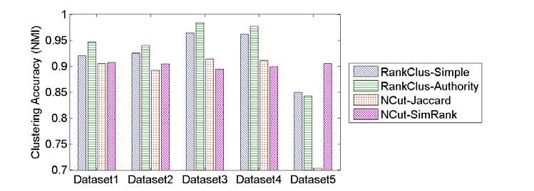 2.3. NETCLUS 25 Figure 2.6: Accuracy comparison with baselines in terms of NMI.