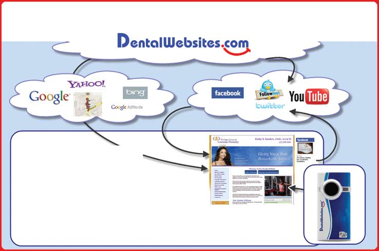 lengths so tight that the hygienists won t buy in to or really employ the technology you paid for. So, what do you do?