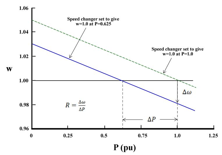 37 Figure 2. Steady-state frequency-power relation for a turbine governor [7].