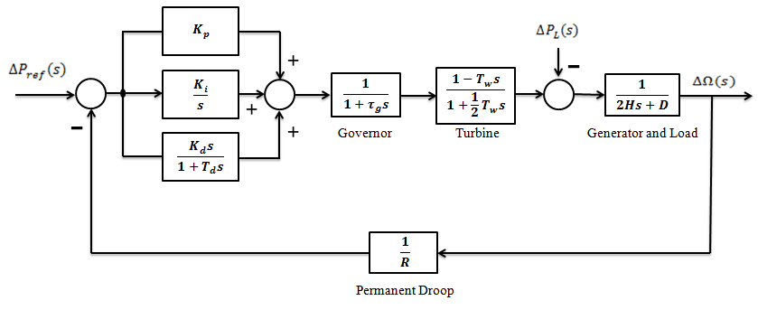 38 We used in the model of hydroelectric power generation system block diagrams are given in Fig. 3. 2.