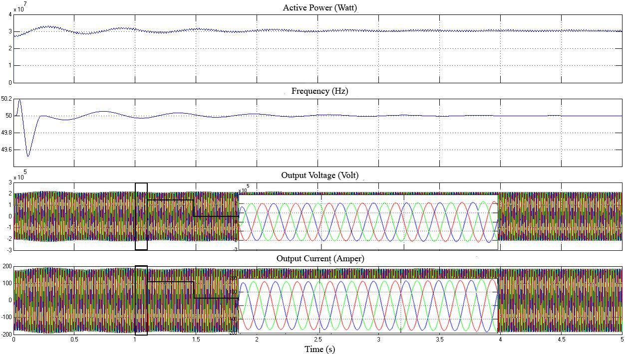 40 from given graphics that it was loaded with HEPP load and came to stable state with minimization of oscillations in voltage and frequency in a short time like 1-2 seconds. Graphics in Fig.
