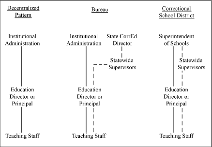 Authority over educational decisions is an aspect of administration that is a central part of correctional education.