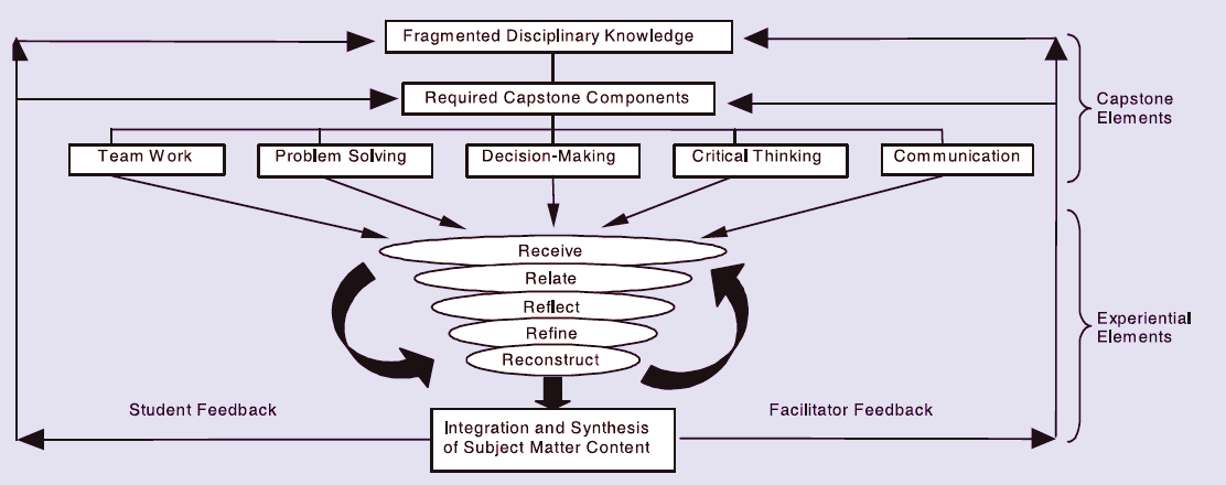 Models to Inform Capstone Program Development Figure 1: Model for the Integration of Experiential Learning into Capstone Courses (Andreasen, 2004).