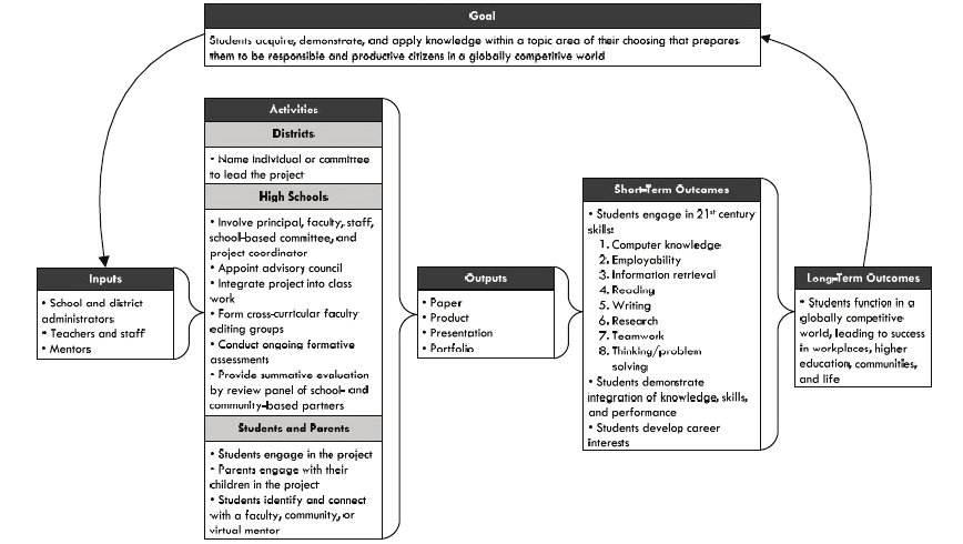 The model considers the inputs, activities, stakeholder involvement, output, and short and long term outcomes that should be involved in a capstone program Figure 2: