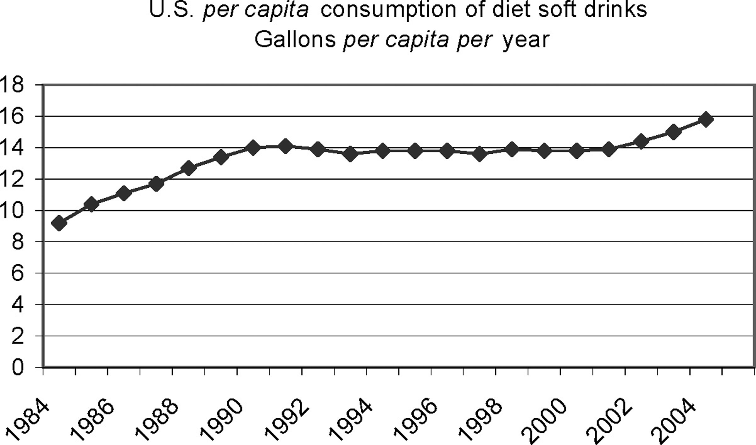 640 B. A. MAGNUSON ET AL. FIG. 4. U.S. per capita consumption of diet soft drinks (USDA Economic Research Service). 3.