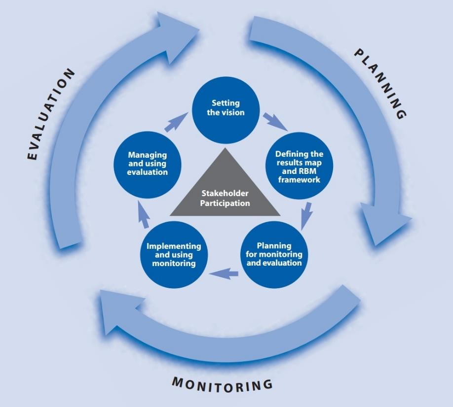 Monitoring and evaluation can also help program staff learn from experience, make more informed decisions, be accountable, and reposition their efforts, while helping partner organizations build